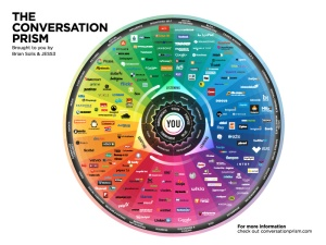 'The Conversation Prism' by JESS3 and Brian Solis.
