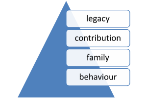 hierarchy of matters diagram